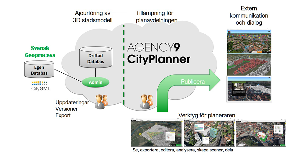 CityPlanner databaser